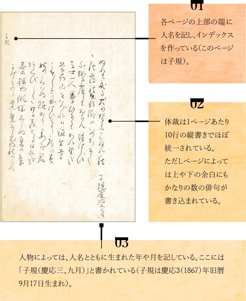 01 各ページの上部の端に人名を記し、インデックスを作っている(このページは子規)。02 体裁は1ページあたり10行の縦書きでほぼ統一されている。ただしページによっては上や下の余白にもかなりの数の俳句が書き込まれている。03 人物によっては、人名とともに生まれた年や月を記している。ここには「子規(慶応三、九月)」と書かれている(子規は慶應3(1867)年旧暦9月17日生まれ)。