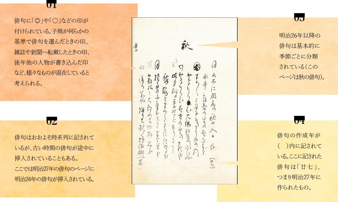 01 俳句に「◎」や「○」などの印が付けられている。子規が何らかの基準で俳句を選んだときの印、雑誌や新聞へ転載したときの印、後年他の人物が書き込んだ印など、様々なものが混在していると考えられる。02 俳句はおおよそ時系列に記されているが、古い時期の俳句が途中に挿入されていることもある。ここでは明治27年の俳句のページに明治24年の俳句が挿入されている。03 明治26年以降の俳句は基本的に季節ごとに分類されている(このページは秋の俳句)。04 俳句の作成年が( )内に記されている。ここに記された俳句は「廿七」、つまり明治27年に作られたもの。